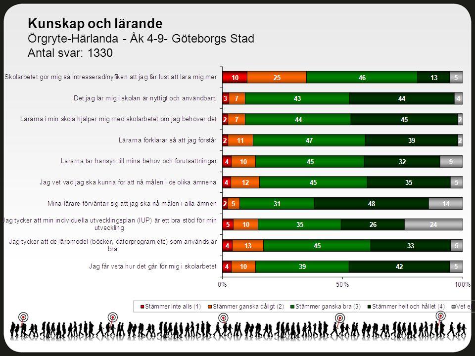 Kunskap och lärande Örgryte-Härlanda - Åk 4-9- Göteborgs Stad Antal svar: 1330