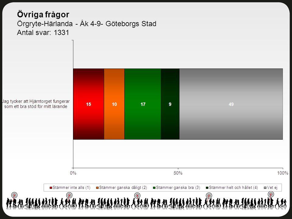 Övriga frågor Örgryte-Härlanda - Åk 4-9- Göteborgs Stad Antal svar: 1331