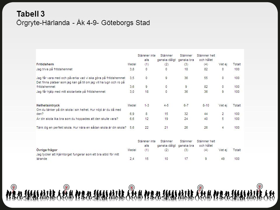 Tabell 3 Örgryte-Härlanda - Åk 4-9- Göteborgs Stad