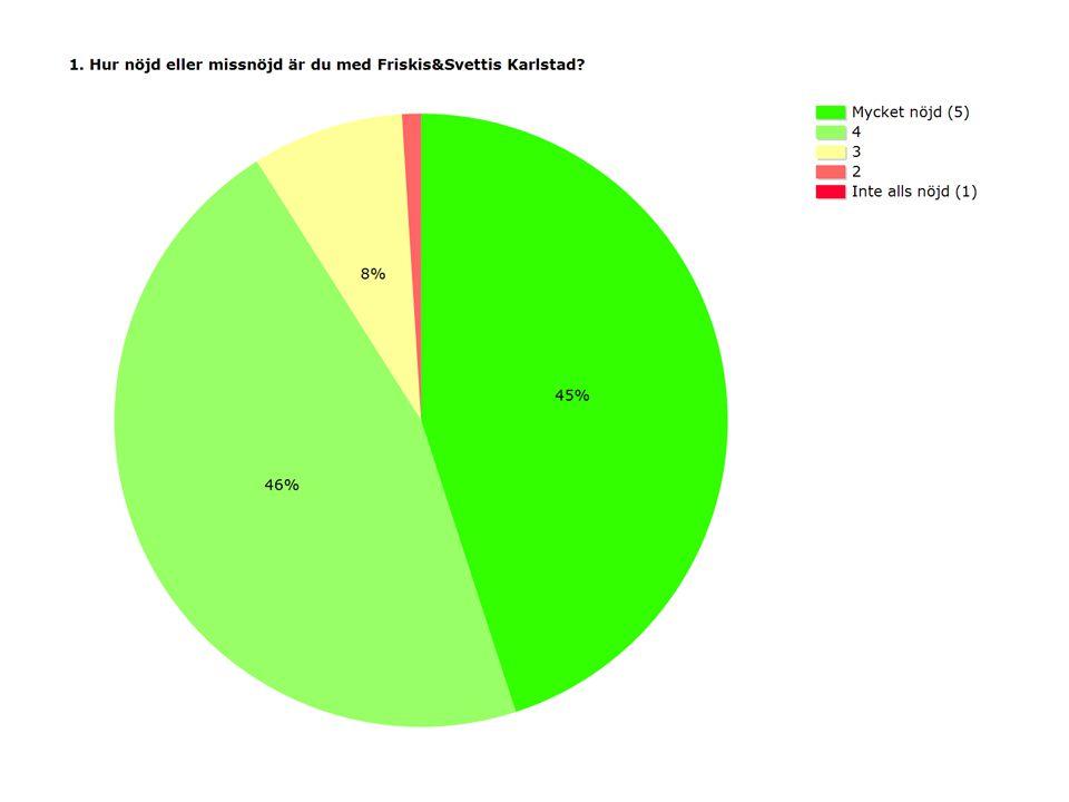ProcentAntal Mycket nöjd (5)45%864 446%884 38%164 21%18 Inte alls nöjd (1)0%7 Medel4,33 Svarande1937 Inget svar8