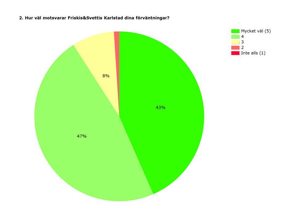 Mycket bättre Något bättre Lika braNågot sämre Mycket sämre Vet ej/ej erfaren het av andra Svaran de Inget svar Ledare på passen13%14%25%4%1%43%189847 Instruktör i gymmet4% 14%3%1%74%188164 Utrustning i gymmet5%8%23%6%1%56%188065 Standard på lokaler8%16%30%11%2%34%188857 Totalupplevelsen att träna med Friskis&Svettis 21%23%18%4%1%33%187966 Totalt190342