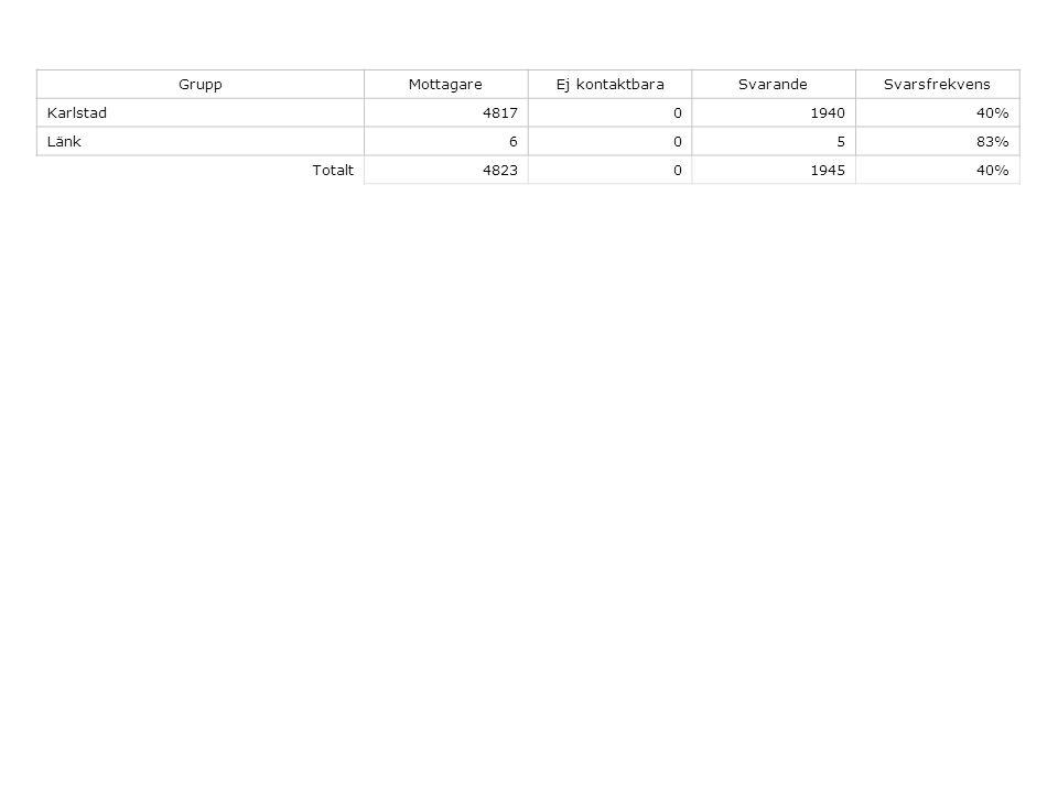 GruppMottagareEj kontaktbaraSvarandeSvarsfrekvens Karlstad48170194040% Länk60583% Totalt48230194540%