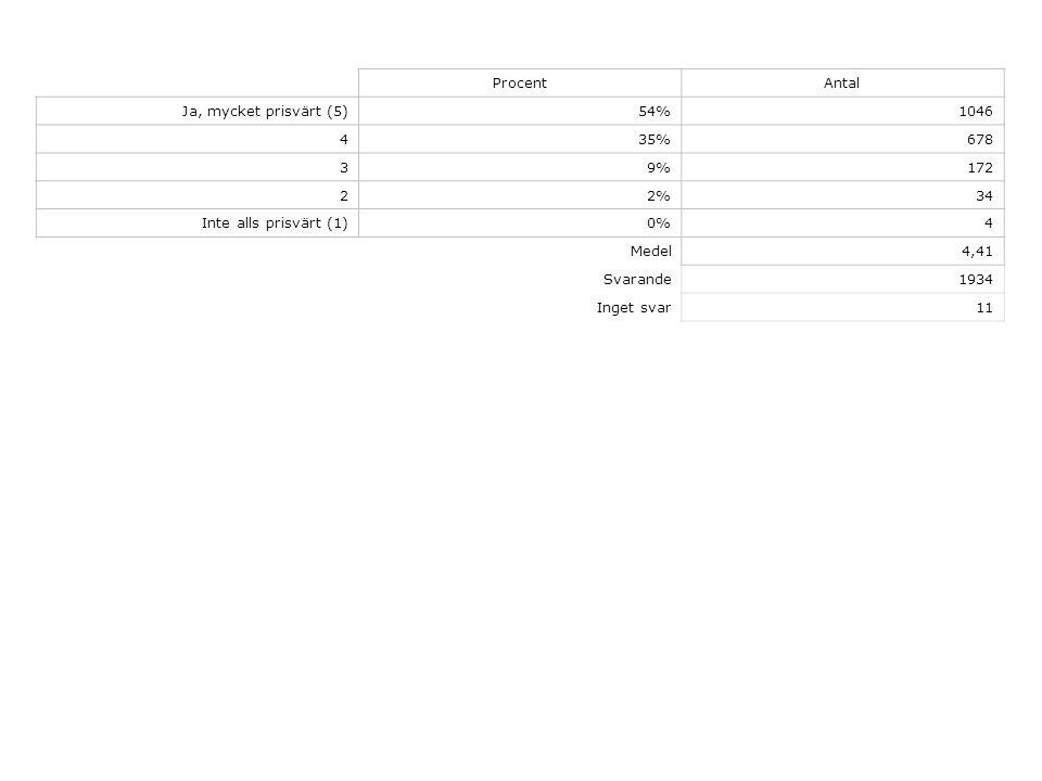 ProcentAntal Ja, mycket prisvärt (5)54%1046 435%678 39%172 22%34 Inte alls prisvärt (1)0%4 Medel4,41 Svarande1934 Inget svar11