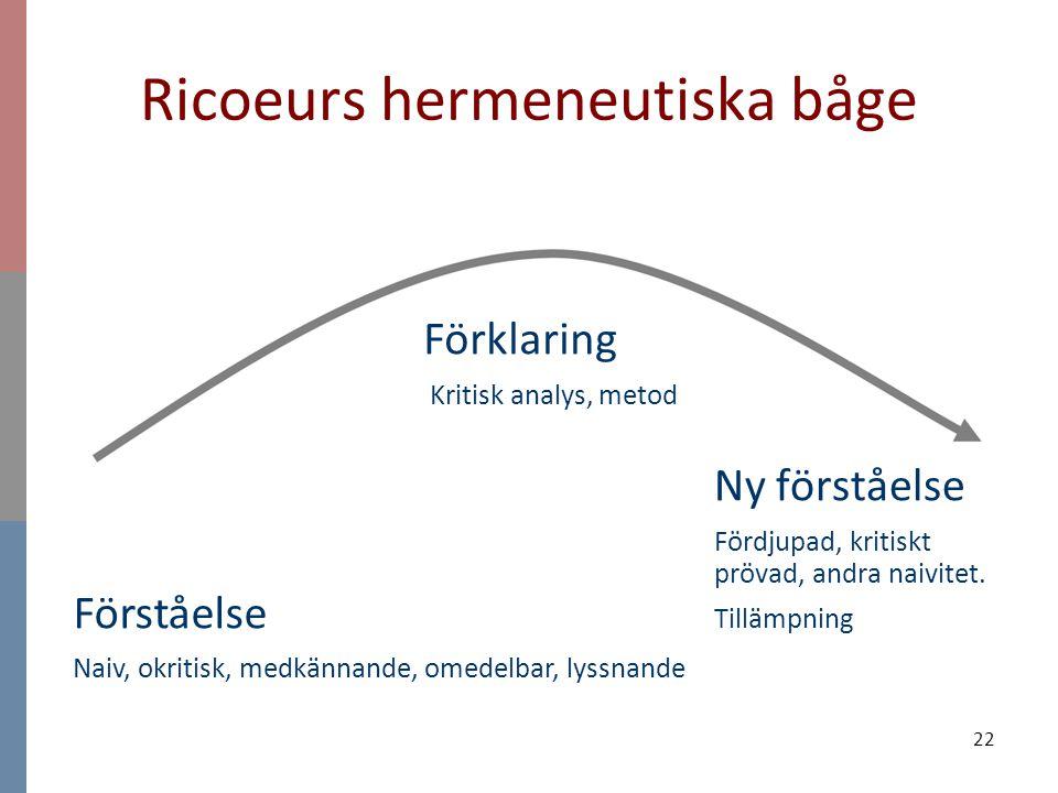 22 Ricoeurs hermeneutiska båge Ny förståelse Fördjupad, kritiskt prövad, andra naivitet. Tillämpning Förklaring Kritisk analys, metod Förståelse Naiv,