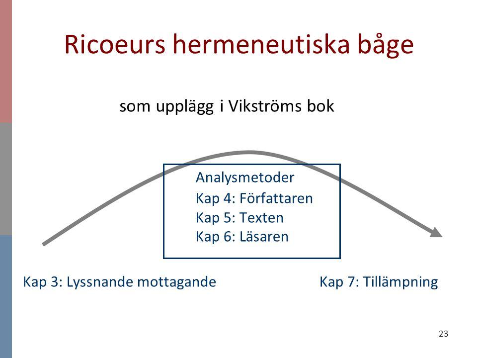 23 Ricoeurs hermeneutiska båge Analysmetoder Kap 4: Författaren Kap 5: Texten Kap 6: Läsaren Kap 3: Lyssnande mottagande Kap 7: Tillämpning som uppläg