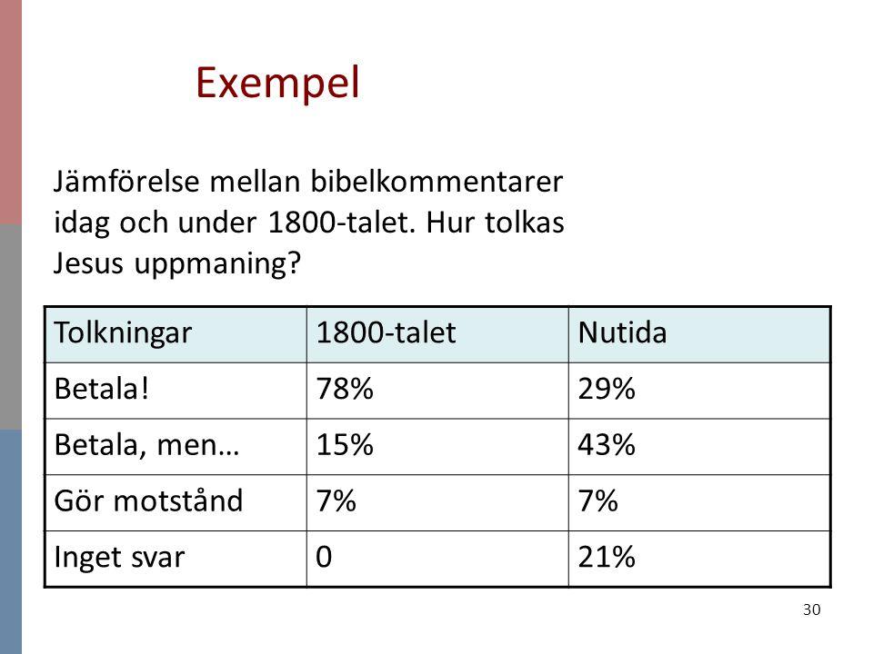 30 Exempel Tolkningar1800-taletNutida Betala!78%29% Betala, men…15%43% Gör motstånd7% Inget svar021% Jämförelse mellan bibelkommentarer idag och under