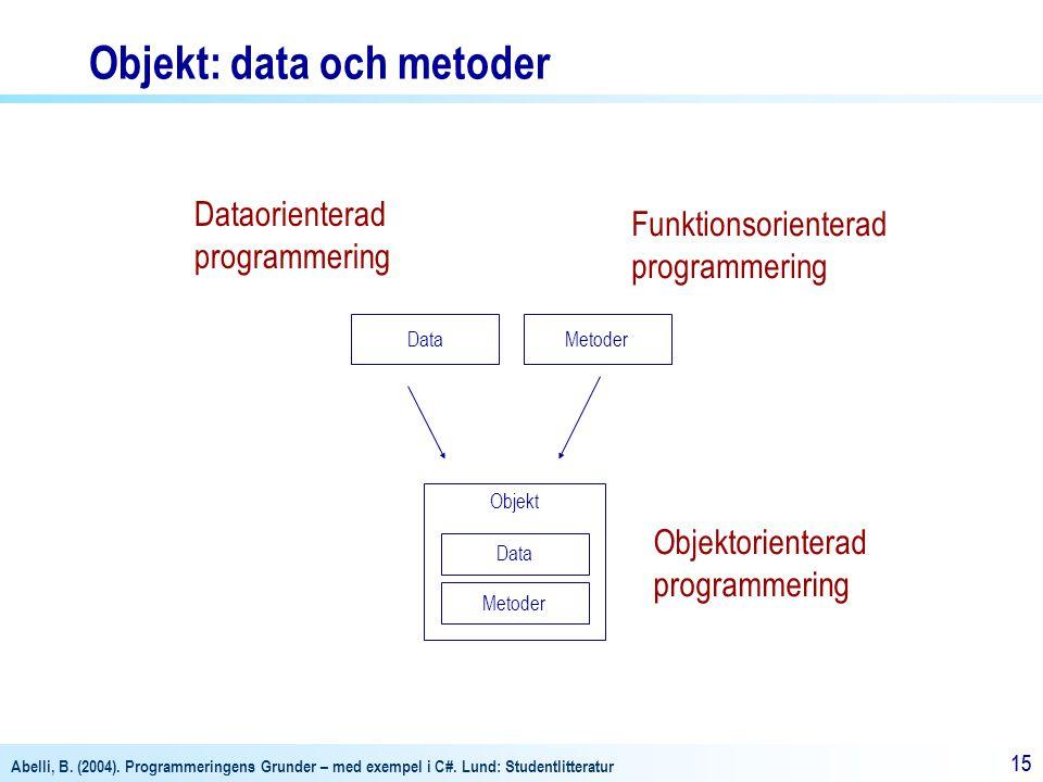Abelli, B. (2004). Programmeringens Grunder – med exempel i C#. Lund: Studentlitteratur 15 Objekt DataMetoder Data Metoder Objekt: data och metoder Da