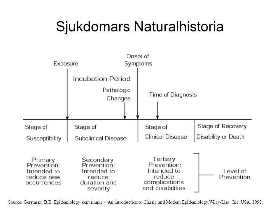 Sjukdomars Naturalhistoria Source: Gerstman B.B.