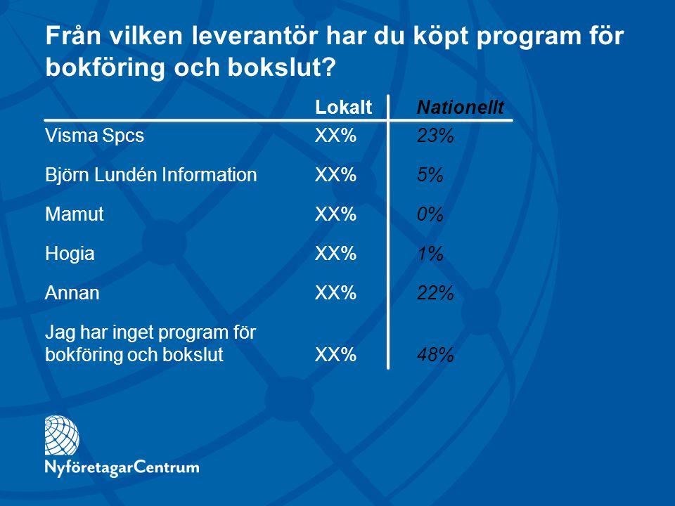Från vilken leverantör har du köpt program för bokföring och bokslut? LokaltNationellt Visma SpcsXX%23% Björn Lundén InformationXX%5% MamutXX%0% Hogia
