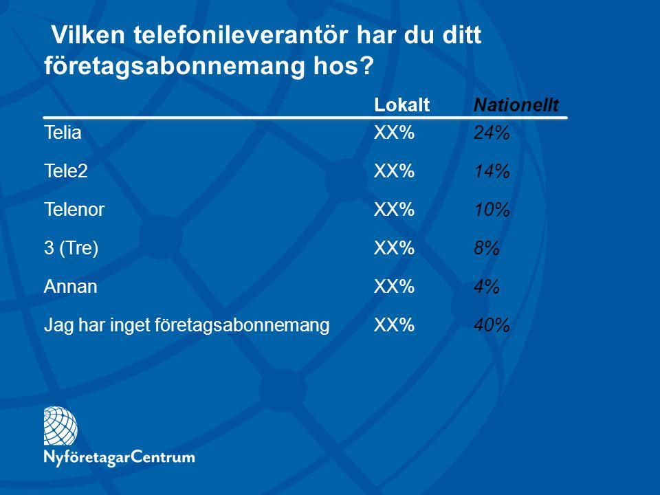 Vilken telefonileverantör har du ditt företagsabonnemang hos? LokaltNationellt TeliaXX%24% Tele2XX%14% TelenorXX%10% 3 (Tre)XX%8% AnnanXX%4% Jag har i