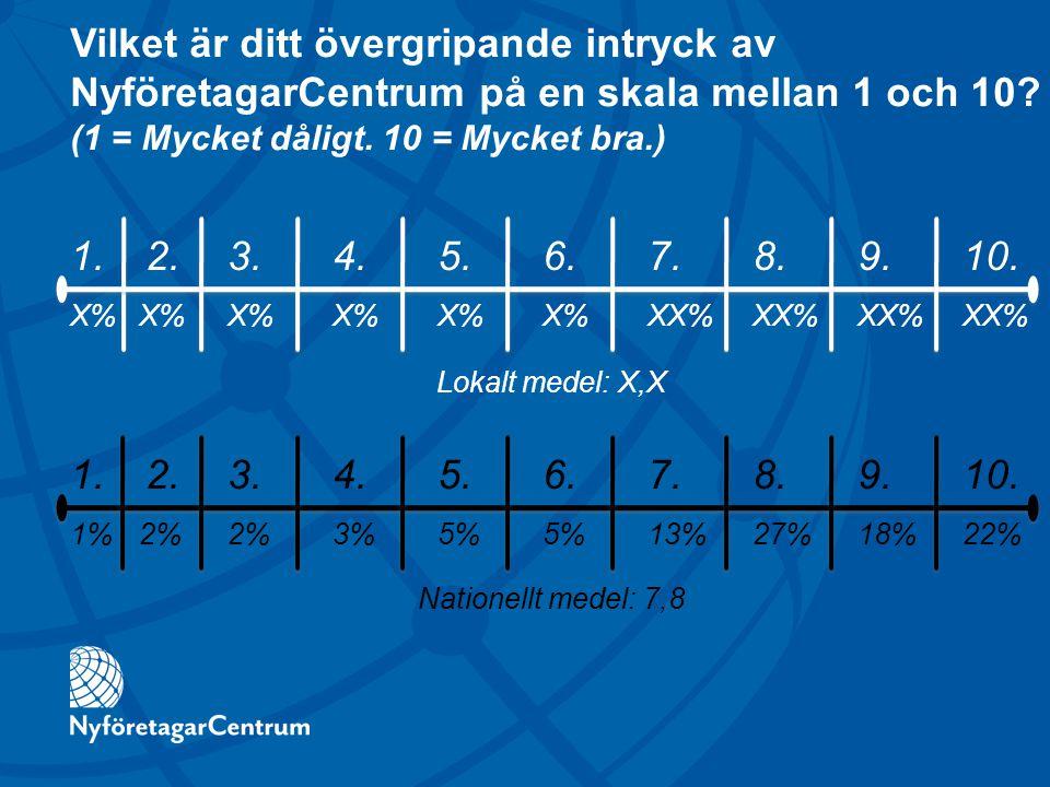 Vilket är ditt övergripande intryck av NyföretagarCentrum på en skala mellan 1 och 10? (1 = Mycket dåligt. 10 = Mycket bra.) 1. 2.3. 4. 5. 6. 7. 8. 9.