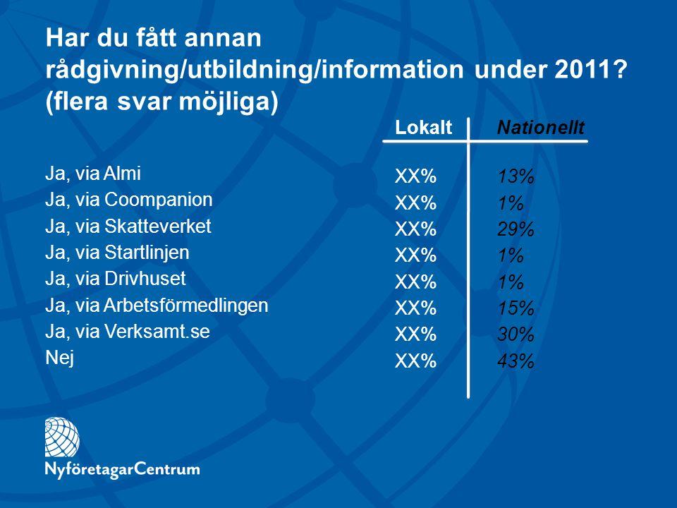 Har du fått annan rådgivning/utbildning/information under 2011? (flera svar möjliga) Ja, via Almi Ja, via Coompanion Ja, via Skatteverket Ja, via Star