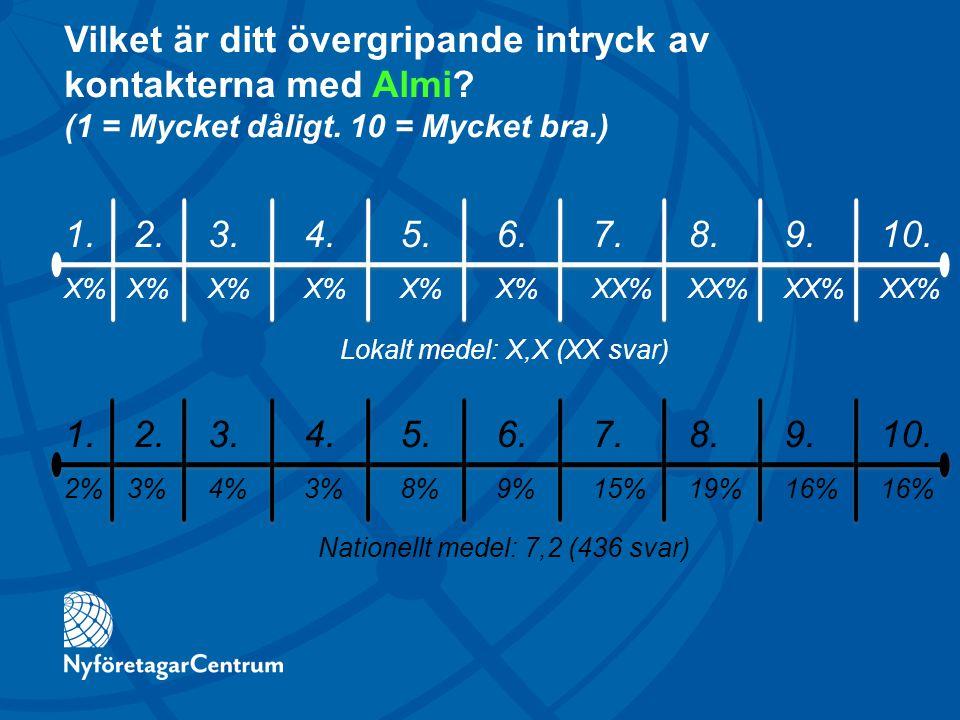 Vilket är ditt övergripande intryck av kontakterna med Almi? (1 = Mycket dåligt. 10 = Mycket bra.) 1. 2.3. 4. 5. 6. 7. 8. 9. 10. X% X%X% X%X% X% XX% X