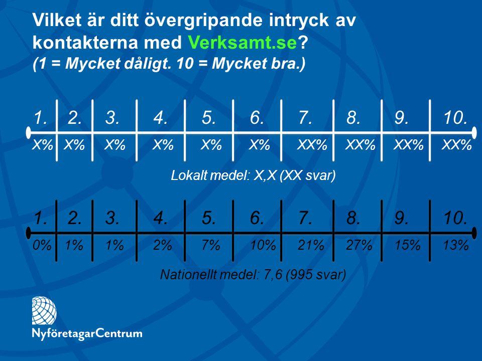 Vilket är ditt övergripande intryck av kontakterna med Verksamt.se? (1 = Mycket dåligt. 10 = Mycket bra.) 1. 2.3. 4. 5. 6. 7. 8. 9. 10. X% X%X% X%X% X