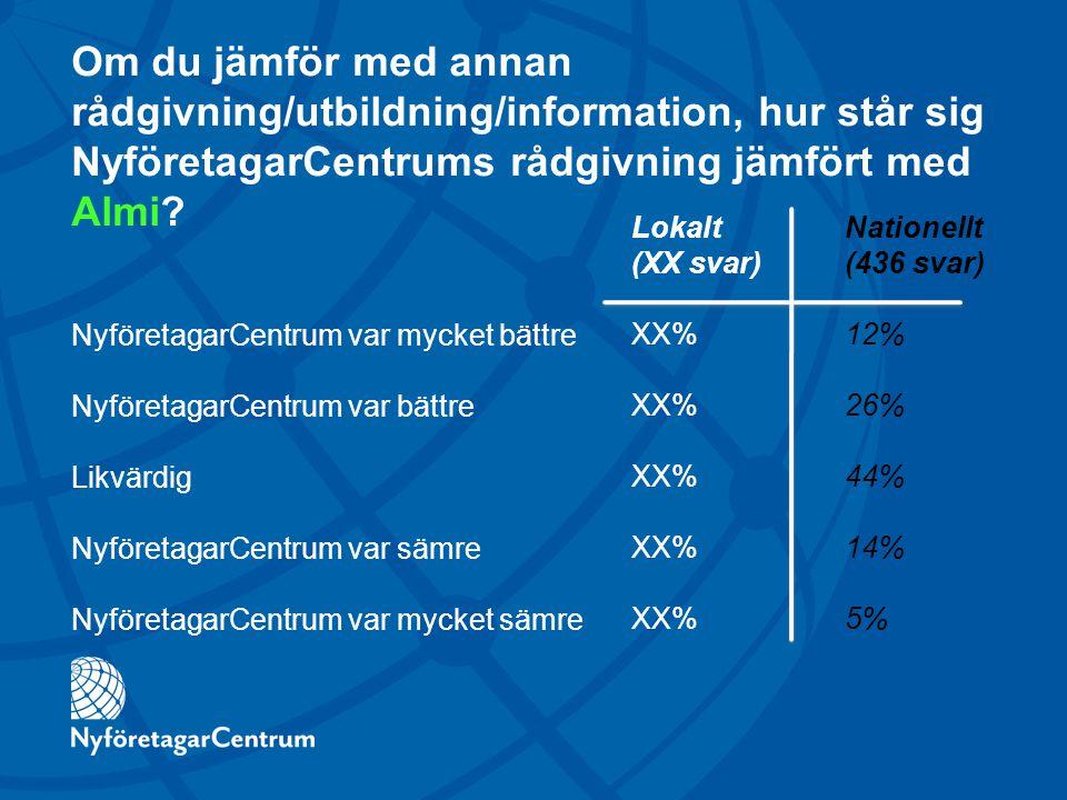 Om du jämför med annan rådgivning/utbildning/information, hur står sig NyföretagarCentrums rådgivning jämfört med Almi.