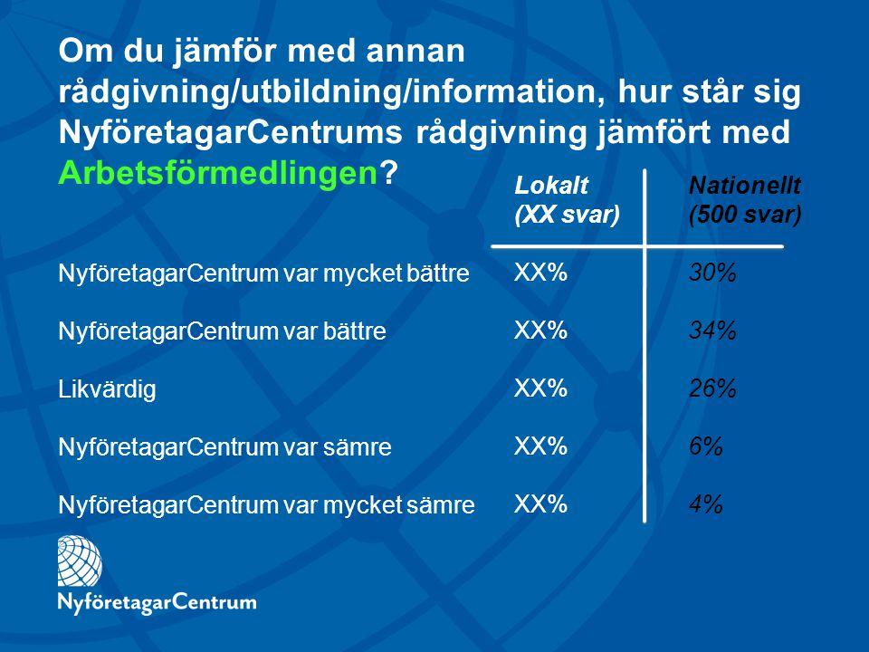 Om du jämför med annan rådgivning/utbildning/information, hur står sig NyföretagarCentrums rådgivning jämfört med Arbetsförmedlingen.
