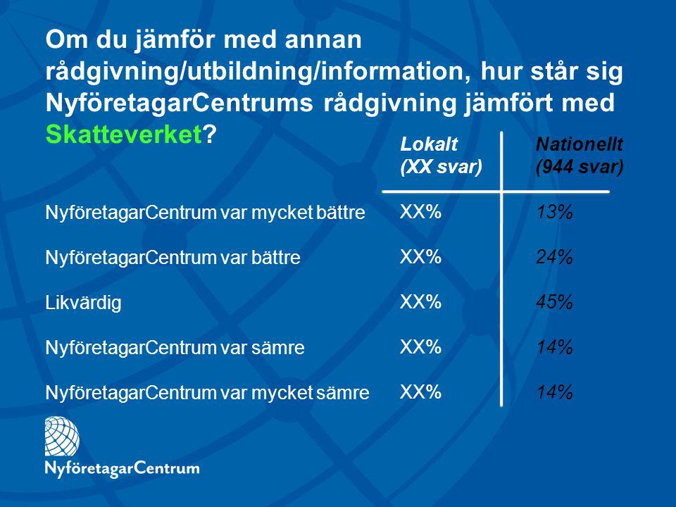 Om du jämför med annan rådgivning/utbildning/information, hur står sig NyföretagarCentrums rådgivning jämfört med Skatteverket.