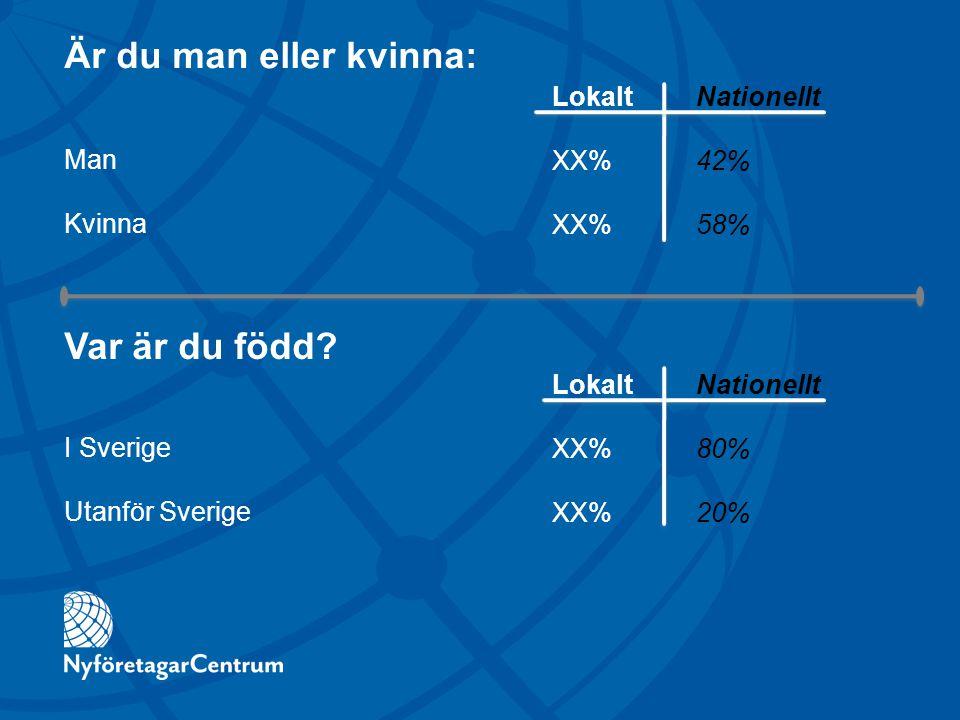 Är du man eller kvinna: Man Kvinna LokaltNationellt XX%42% XX%58% LokaltNationellt XX%80% XX%20% Var är du född? I Sverige Utanför Sverige