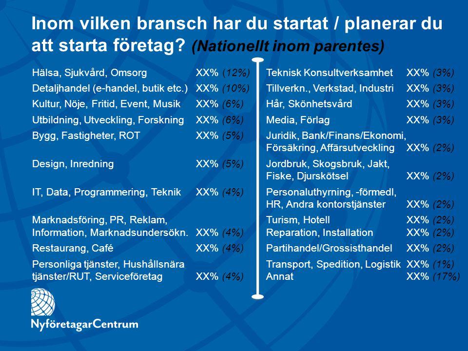 Inom vilken bransch har du startat / planerar du att starta företag? (Nationellt inom parentes) Hälsa, Sjukvård, OmsorgXX% (12%)Teknisk Konsultverksam