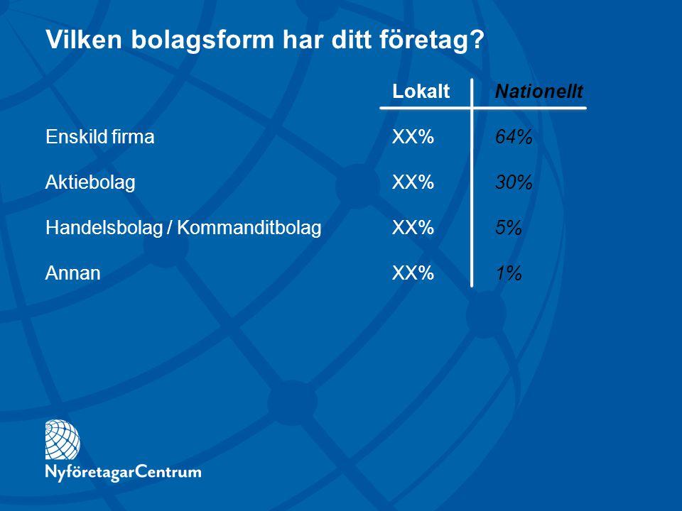 Vilken bolagsform har ditt företag? Enskild firma Aktiebolag Handelsbolag / Kommanditbolag Annan LokaltNationellt XX%64% XX%30% XX%5% XX%1%