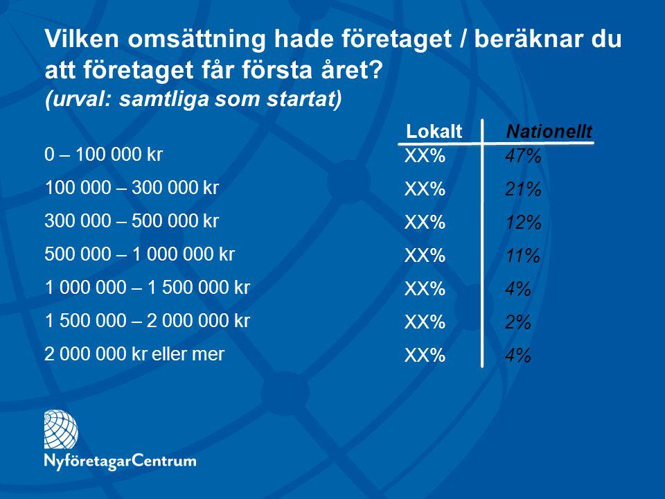 Vilken omsättning hade företaget / beräknar du att företaget får första året? (urval: samtliga som startat) 0 – 100 000 kr 100 000 – 300 000 kr 300 00