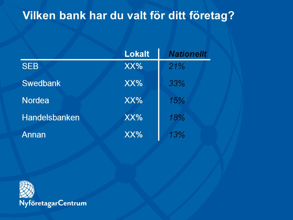 Vilken bank har du valt för ditt företag? LokaltNationellt SEBXX%21% SwedbankXX%33% NordeaXX%15% HandelsbankenXX%18% AnnanXX%13%
