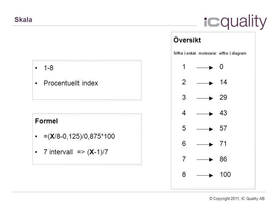 © Copyright 2011, IC Quality AB 1-8 Procentuellt index Formel =(X/8-0,125)/0,875*100 7 intervall => (X-1)/7 Översikt Siffra i enkät motsvarar siffra i diagram 10 214 329 443 557 671 786 8100 Skala