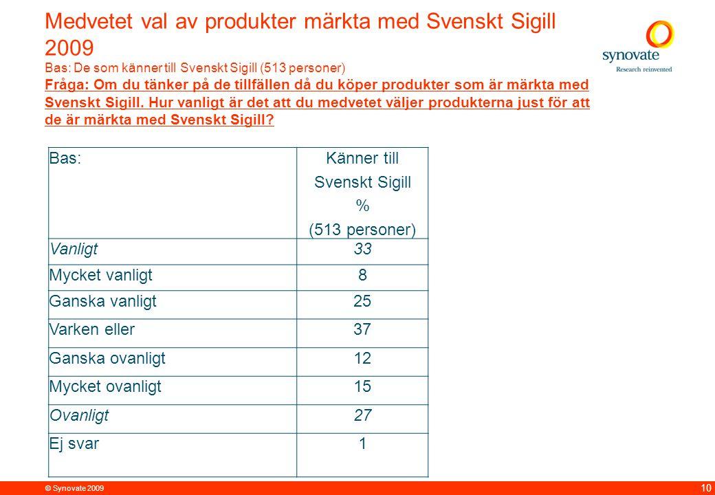 © Synovate 2009 12.00 8.70 5.48 4.63 8.24 5.73 5.27 10.7012.200.50 3.41 10 Medvetet val av produkter märkta med Svenskt Sigill 2009 Bas: De som känner till Svenskt Sigill (513 personer) Fråga: Om du tänker på de tillfällen då du köper produkter som är märkta med Svenskt Sigill.
