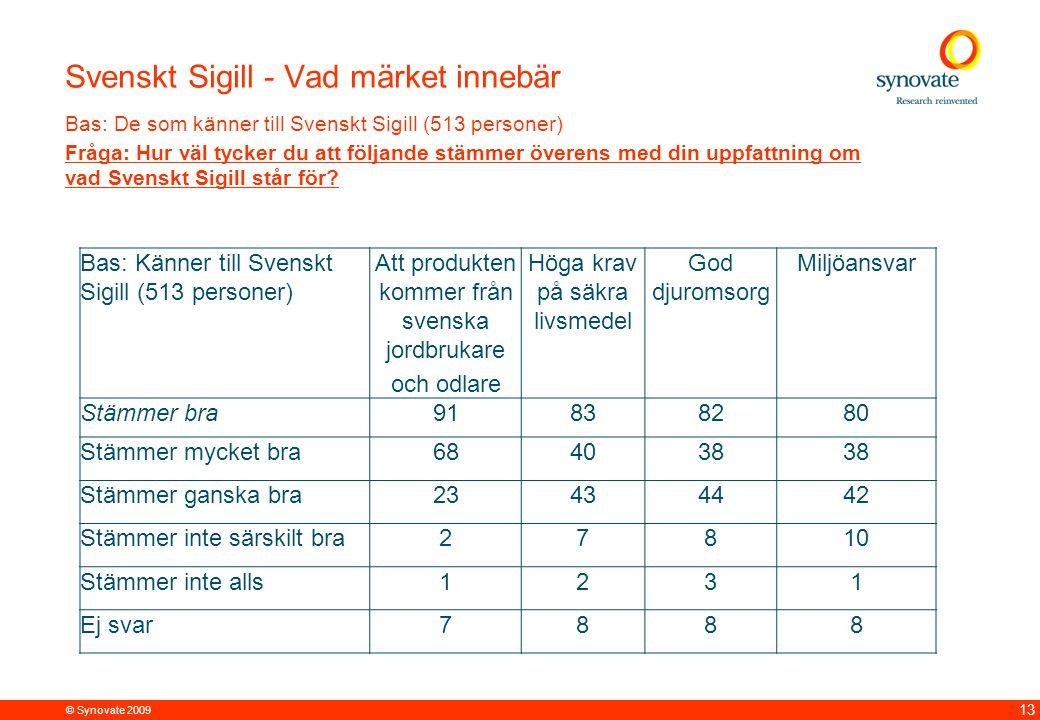 © Synovate 2009 12.00 8.70 5.48 4.63 8.24 5.73 5.27 10.7012.200.50 3.41 13 Svenskt Sigill - Vad märket innebär Bas: De som känner till Svenskt Sigill (513 personer) Fråga: Hur väl tycker du att följande stämmer överens med din uppfattning om vad Svenskt Sigill står för.