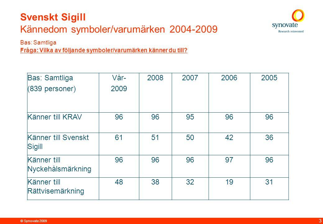 © Synovate 2009 12.00 8.70 5.48 4.63 8.24 5.73 5.27 10.7012.200.50 3.41 3 Svenskt Sigill Kännedom symboler/varumärken 2004-2009 Bas: Samtliga Fråga: Vilka av följande symboler/varumärken känner du till.
