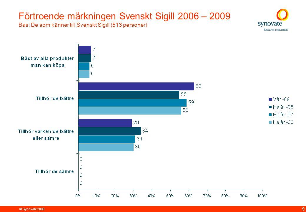 © Synovate 2009 12.00 8.70 5.48 4.63 8.24 5.73 5.27 10.7012.200.50 3.41 9 Förtroende märkningen Svenskt Sigill 2006 – 2009 Bas: De som känner till Svenskt Sigill (513 personer)