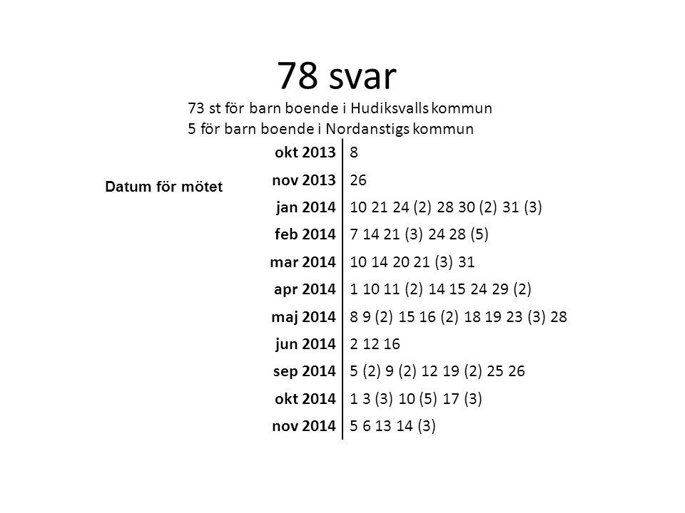 78 svar 73 st för barn boende i Hudiksvalls kommun 5 för barn boende i Nordanstigs kommun Datum för mötet okt 20138 nov 201326 jan 201410 21 24 (2) 28 30 (2) 31 (3) feb 20147 14 21 (3) 24 28 (5) mar 201410 14 20 21 (3) 31 apr 20141 10 11 (2) 14 15 24 29 (2) maj 20148 9 (2) 15 16 (2) 18 19 23 (3) 28 jun 20142 12 16 sep 20145 (2) 9 (2) 12 19 (2) 25 26 okt 20141 3 (3) 10 (5) 17 (3) nov 20145 6 13 14 (3)