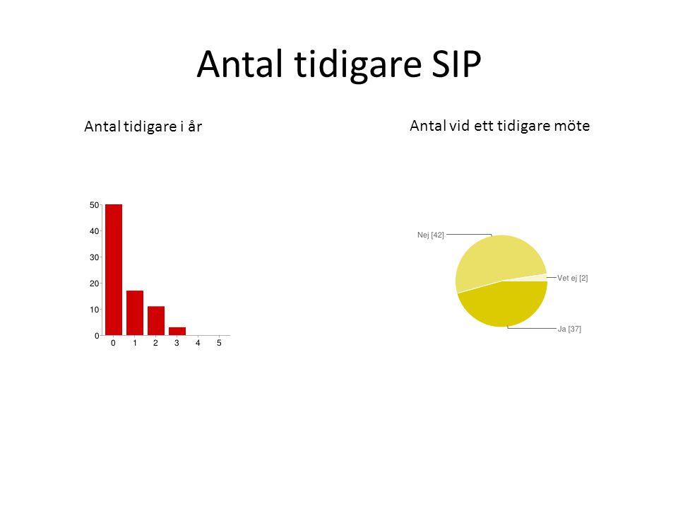 Antal tidigare SIP Antal tidigare i år Antal vid ett tidigare möte