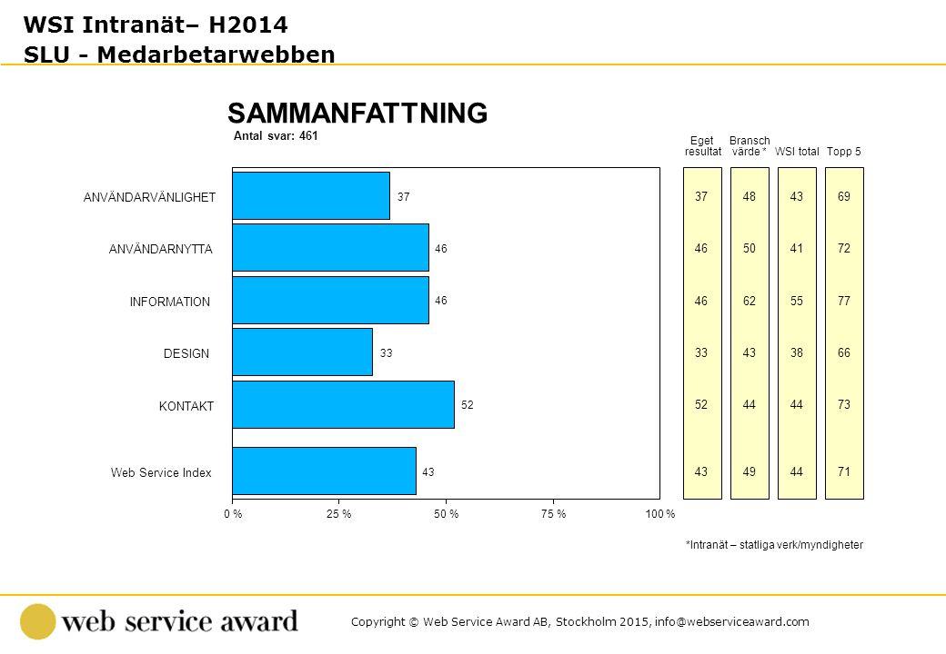 Copyright © Web Service Award AB, Stockholm 2015, info@webserviceaward.com Antal svar: 461 SAMMANFATTNING 0 %25 %50 %75 %100 % Eget resultat Bransch värde * *Intranät – statliga verk/myndigheter WSI totalTopp 5 ANVÄNDARVÄNLIGHET 37 484369 ANVÄNDARNYTTA 46 504172 INFORMATION 46 625577 DESIGN 33 433866 KONTAKT 52 44 73 Web Service Index 43 494471 WSI Intranät– H2014 SLU - Medarbetarwebben