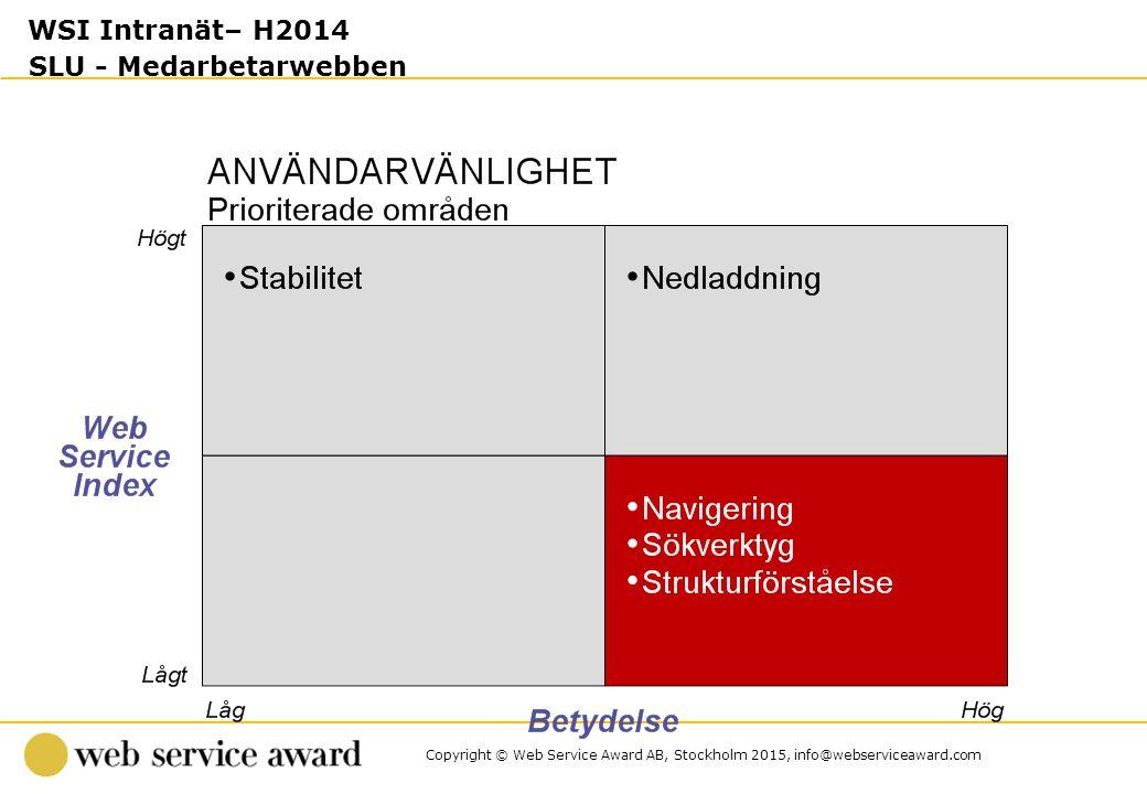 Copyright © Web Service Award AB, Stockholm 2015, info@webserviceaward.com WSI Intranät– H2014 SLU - Medarbetarwebben