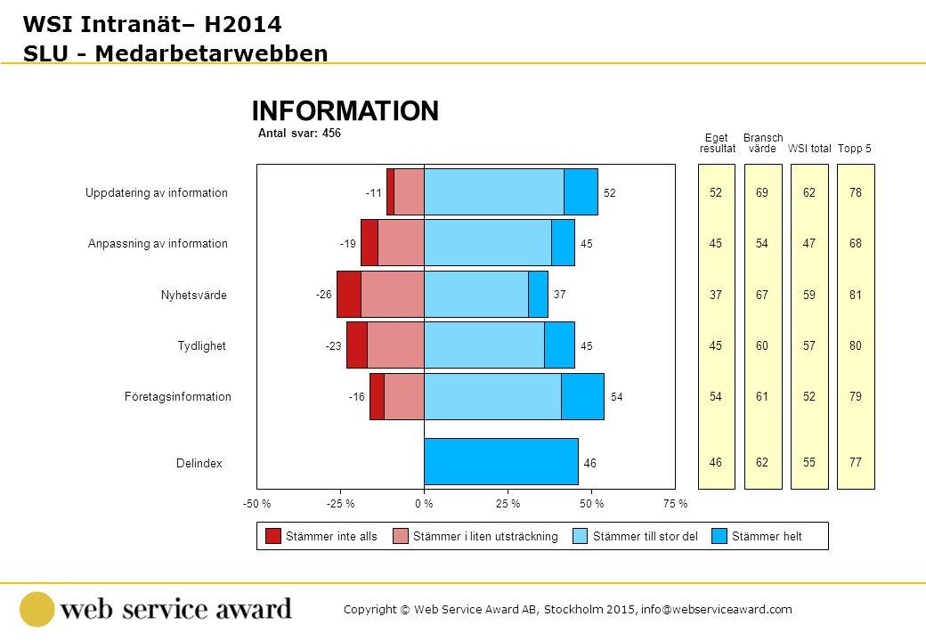 Antal svar: 456 INFORMATION -50 %-25 %0 %25 %50 %75 % Stämmer inte allsStämmer i liten utsträckningStämmer till stor delStämmer helt Eget resultat Bra