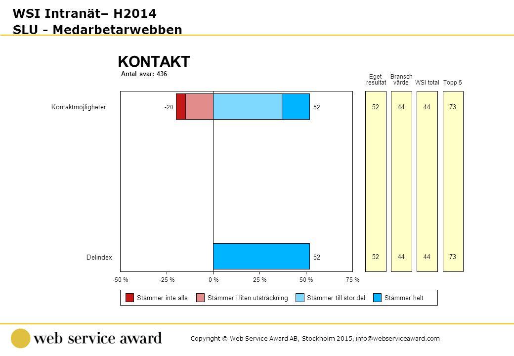 Copyright © Web Service Award AB, Stockholm 2015, info@webserviceaward.com Antal svar: 436 KONTAKT -50 %-25 %0 %25 %50 %75 % Stämmer inte allsStämmer i liten utsträckningStämmer till stor delStämmer helt Eget resultat Bransch värdeWSI totalTopp 5 Kontaktmöjligheter -2052 44 73 Delindex52 44 73 WSI Intranät– H2014 SLU - Medarbetarwebben