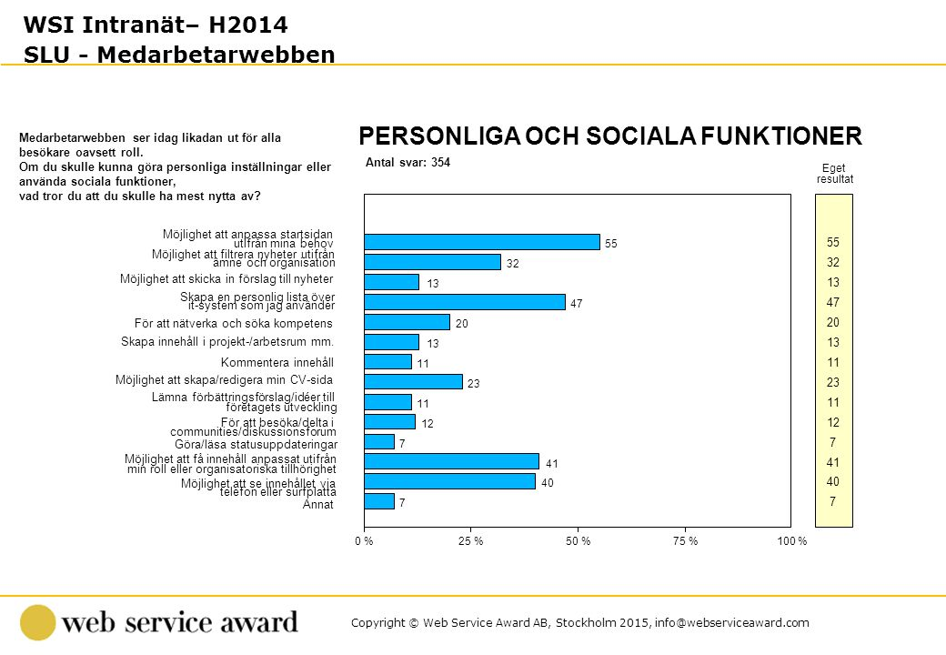 Copyright © Web Service Award AB, Stockholm 2015, info@webserviceaward.com Antal svar: 354 PERSONLIGA OCH SOCIALA FUNKTIONER 0 %25 %50 %75 %100 % Eget resultat Medarbetarwebben ser idag likadan ut för alla besökare oavsett roll.