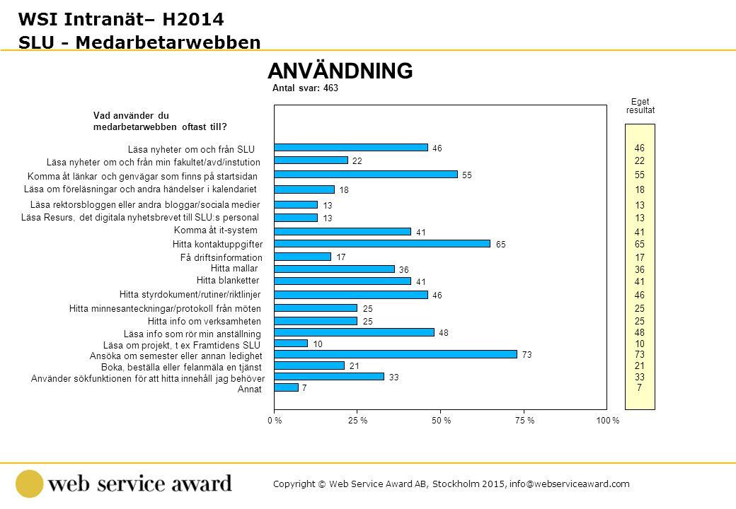 Copyright © Web Service Award AB, Stockholm 2015, info@webserviceaward.com Antal svar: 463 ANVÄNDNING 0 %25 %50 %75 %100 % Eget resultat Vad använder du medarbetarwebben oftast till.