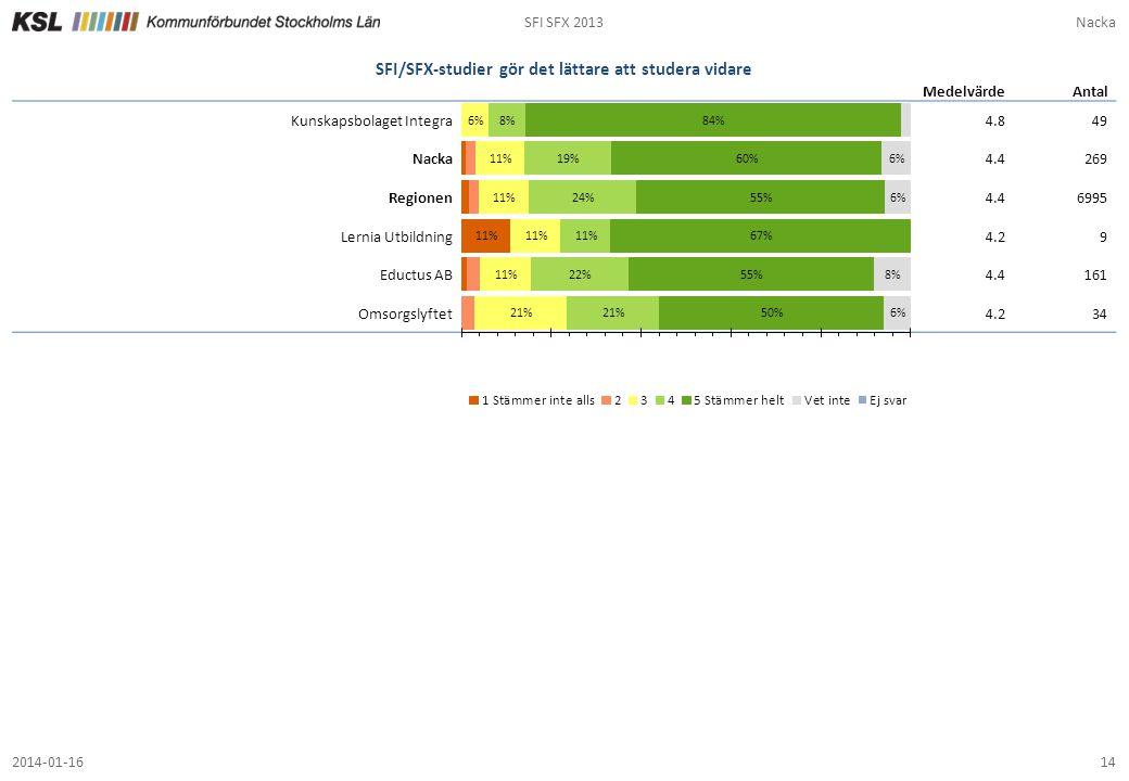 Min lärare är bra mot mig SFI SFX 2013Nacka 142014-01-16 SFI/SFX-studier gör det lättare att studera vidare 4.849 4.4269 4.46995 4.29 4.4161 4.234 Med