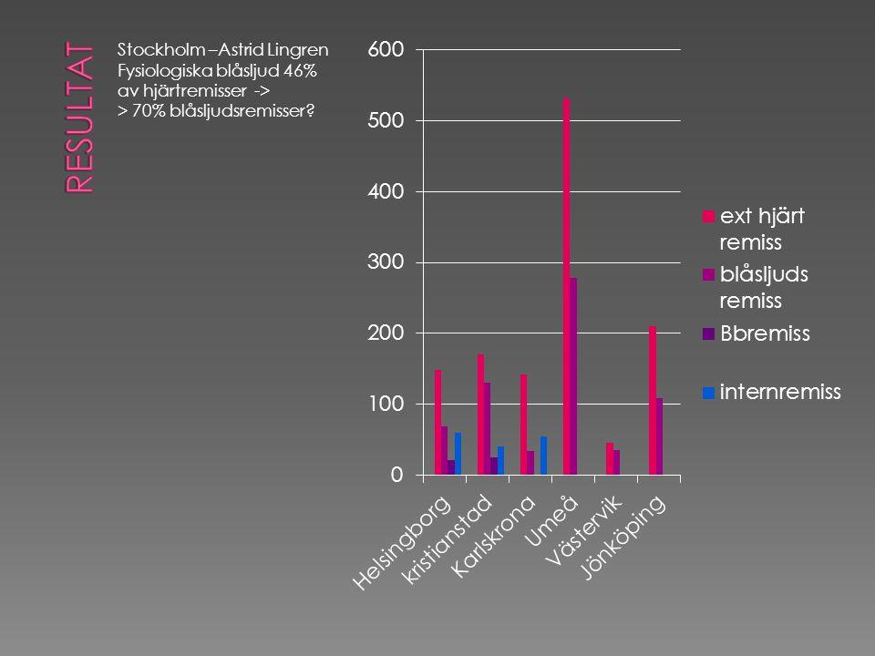 Stockholm –Astrid Lingren Fysiologiska blåsljud 46% av hjärtremisser -> > 70% blåsljudsremisser