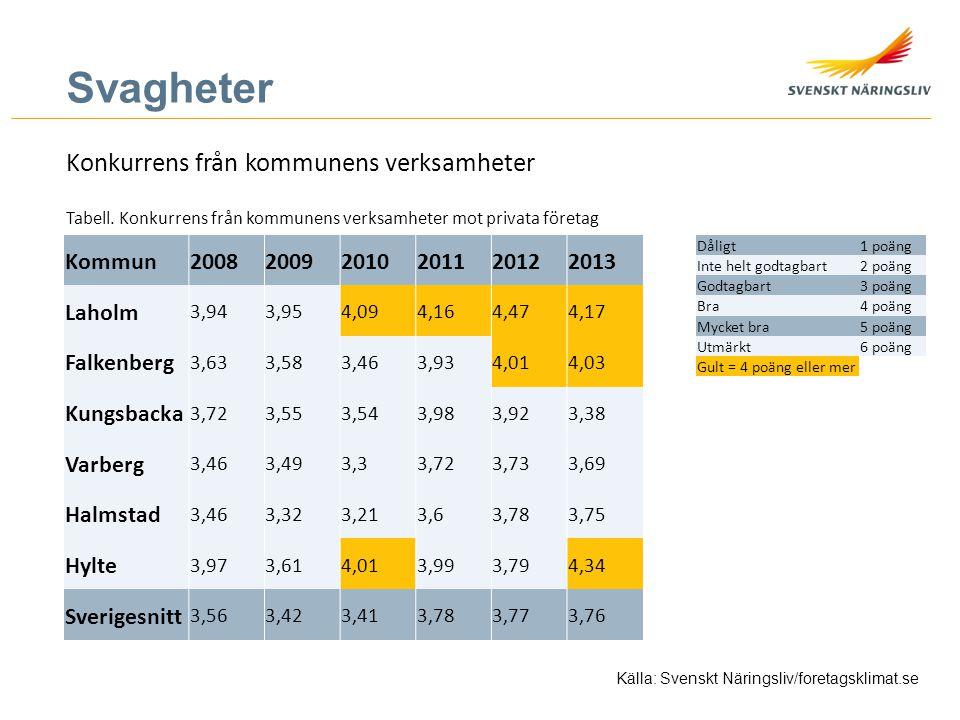 Svagheter Konkurrens från kommunens verksamheter Tabell. Konkurrens från kommunens verksamheter mot privata företag Källa: Svenskt Näringsliv/foretags