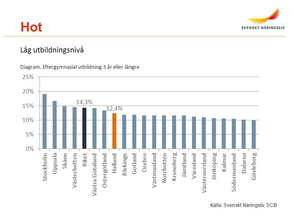 Hot Låg utbildningsnivå Diagram. Eftergymnasial utbildning 3 år eller längre Källa: Svenskt Näringsliv, SCB