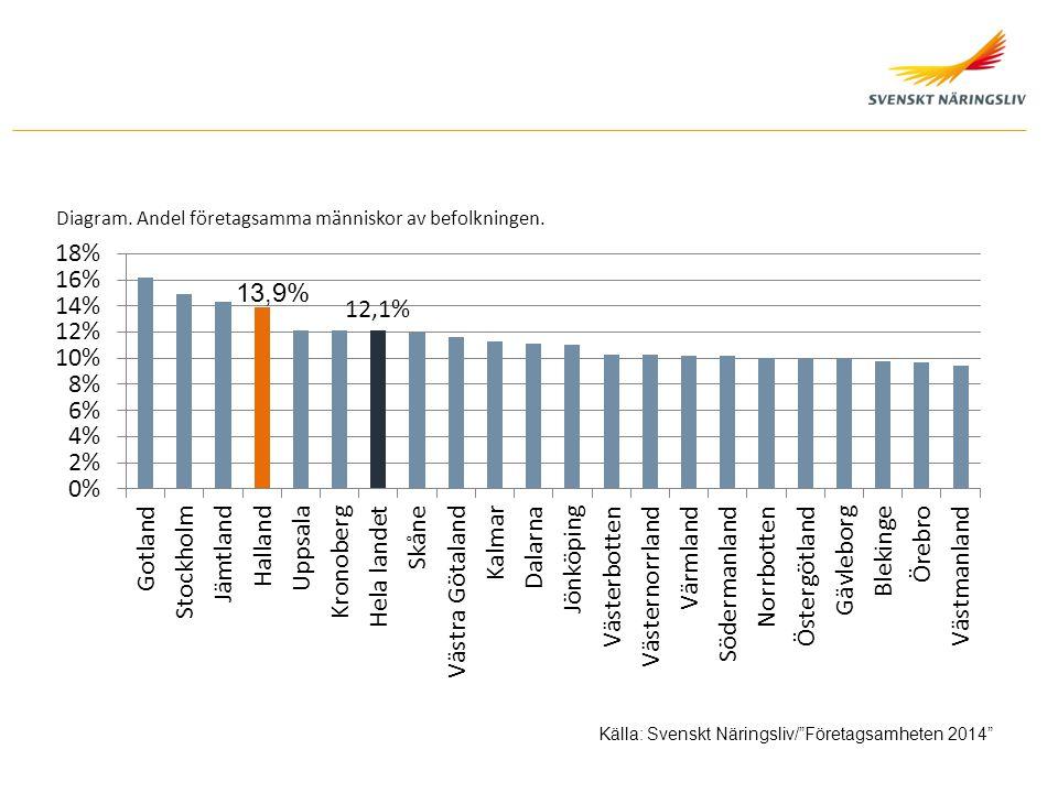 """Diagram. Andel företagsamma människor av befolkningen. Källa: Svenskt Näringsliv/""""Företagsamheten 2014"""""""