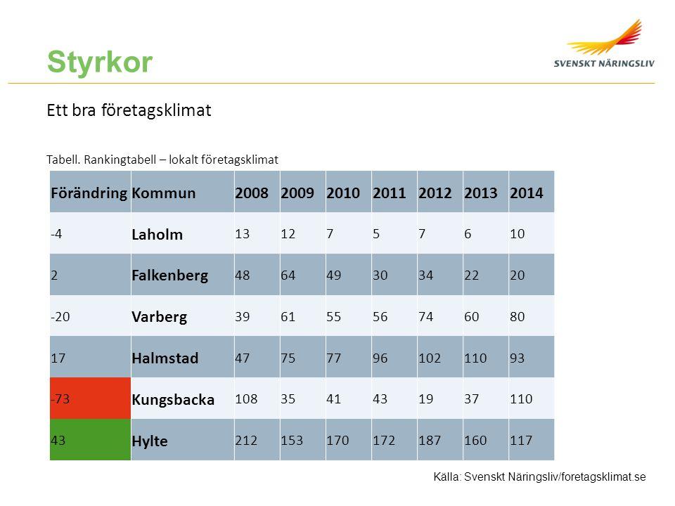 Styrkor Lägre arbetslöshet än snittet i Sverige Diagram.