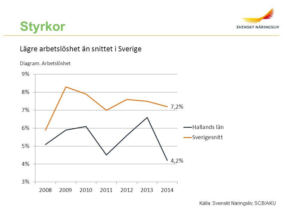 Styrkor Lägre arbetslöshet än snittet i Sverige Diagram. Arbetslöshet Källa: Svenskt Näringsliv, SCB/AKU