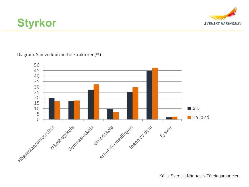 Diagram. Samverkan med olika aktörer (%) Källa: Svenskt Näringsliv/Företagarpanelen Styrkor