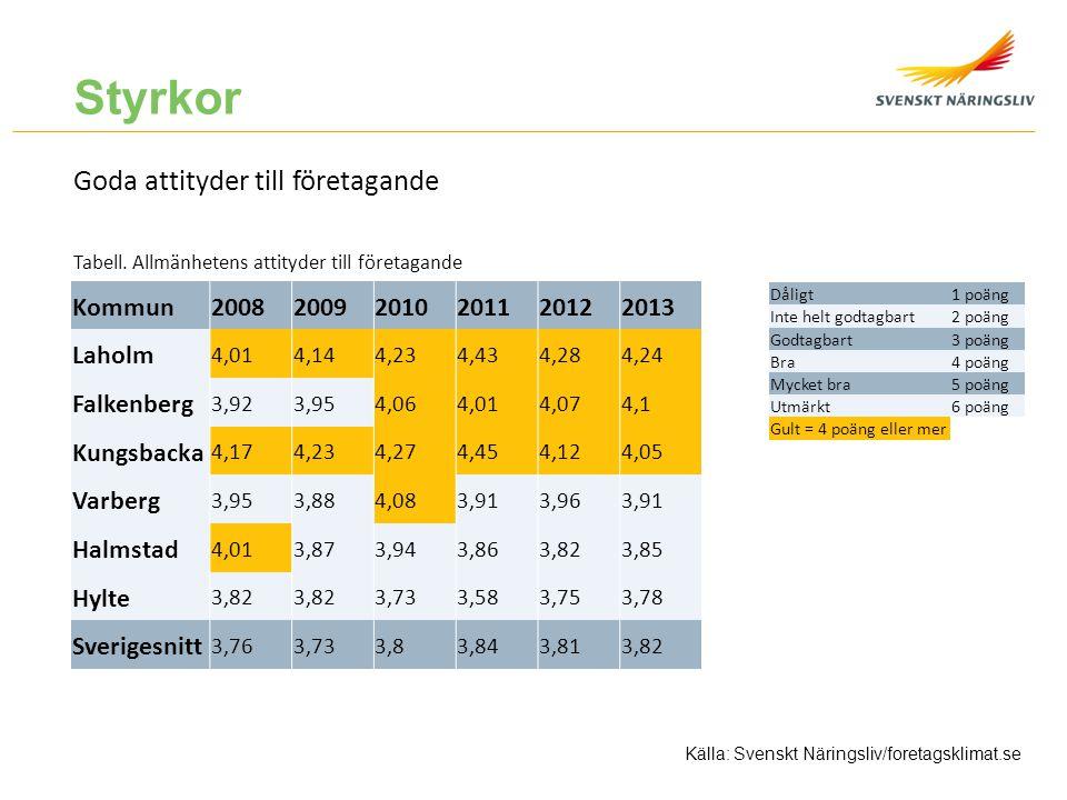 Goda attityder till företagande Tabell. Allmänhetens attityder till företagande Källa: Svenskt Näringsliv/foretagsklimat.se Kommun20082009201020112012
