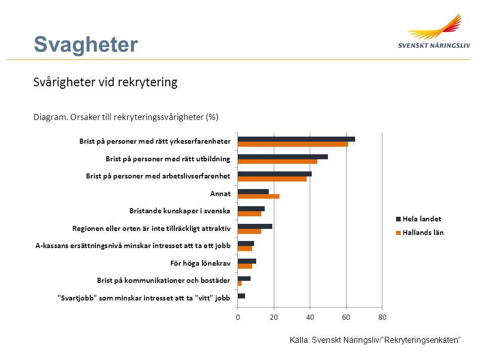 """Svagheter Svårigheter vid rekrytering Källa: Svenskt Näringsliv/""""Rekryteringsenkäten"""" Diagram. Orsaker till rekryteringssvårigheter (%)"""