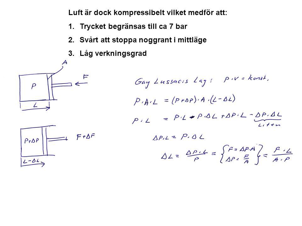 Luft är dock kompressibelt vilket medför att: 1.Trycket begränsas till ca 7 bar 2.Svårt att stoppa noggrant i mittläge 3.Låg verkningsgrad